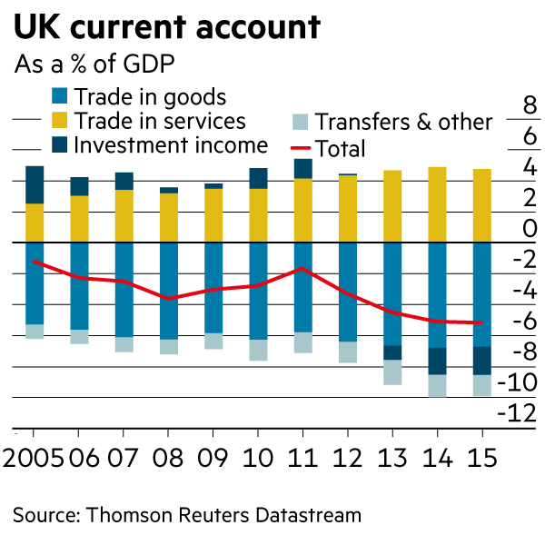 UK current account
