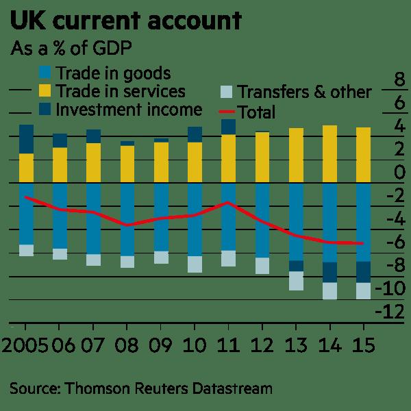UK current account