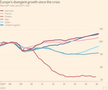 Europe growth