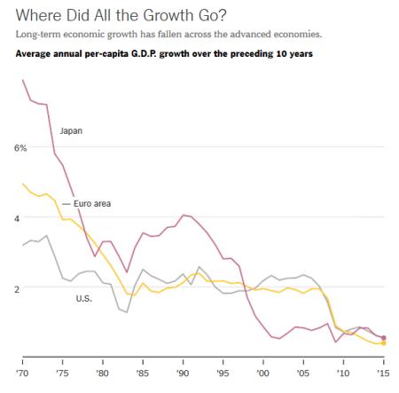 Growth per capita