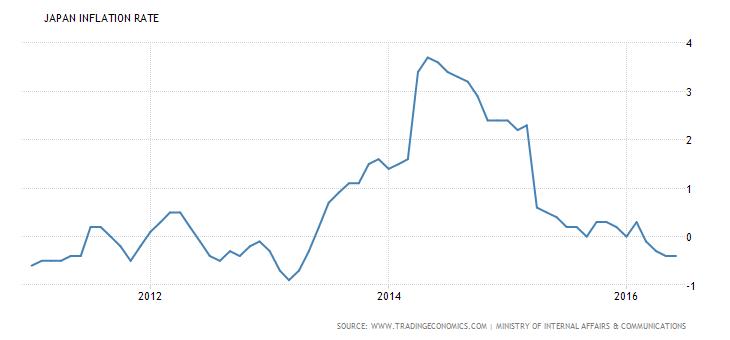Japan inflation