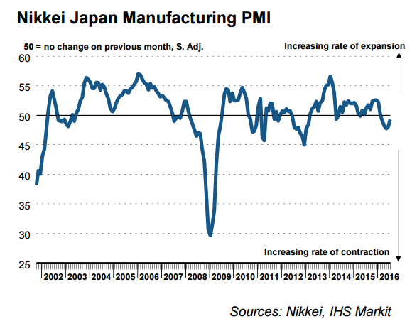 Japan PMI