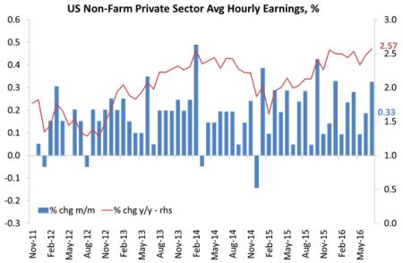 US earning