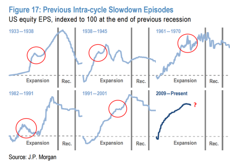 corporate-earning-and-recessions