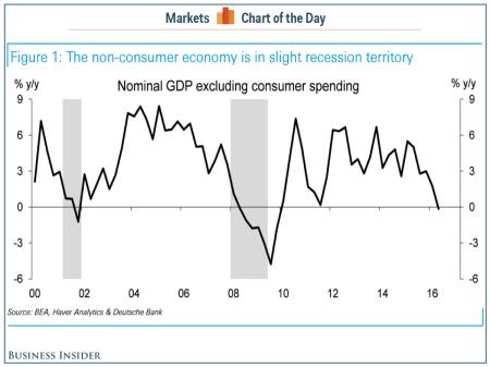 non-consumer-economy