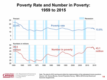 poverty-rate