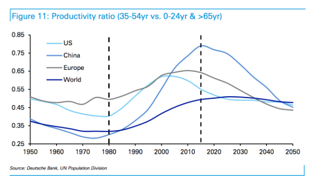 productivity-ratio