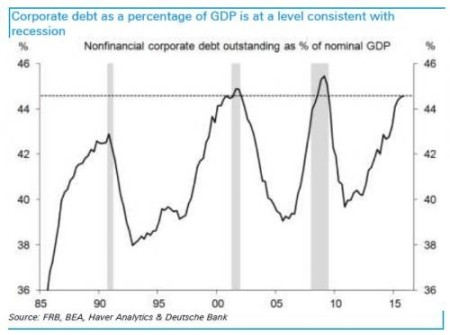 us-corporate-debt