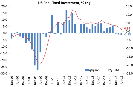 us-fixed-investment