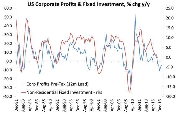 us-profits-and-investment