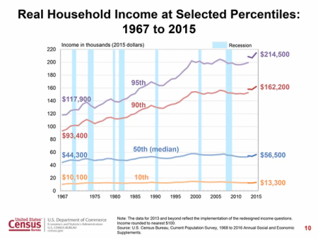 us-real-incomes-by-decile
