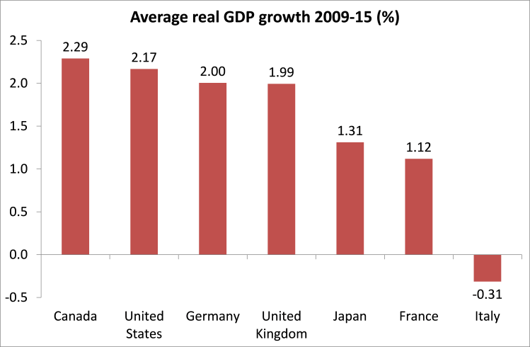 gdp-growth