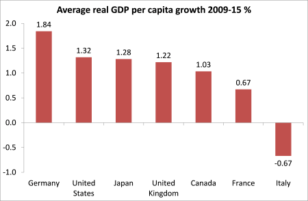 gdp-per-cap-growth