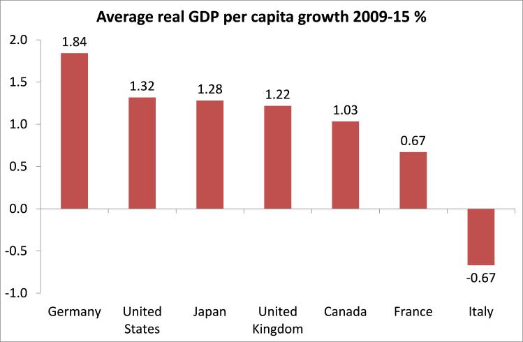 gdp-per-cap-growth