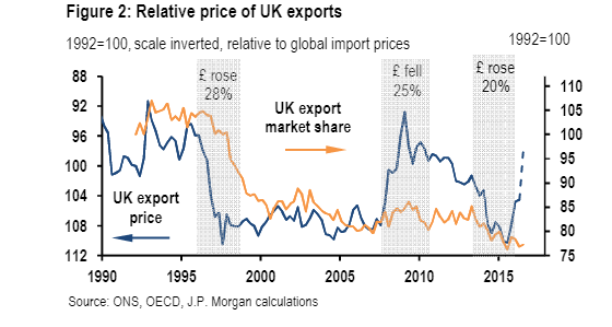 uk-export-share