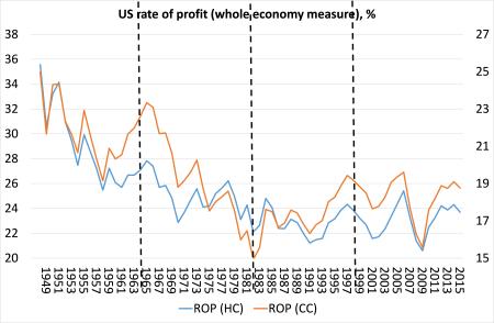 whole-economy-measure