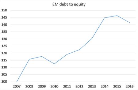 em-debt-to-equity