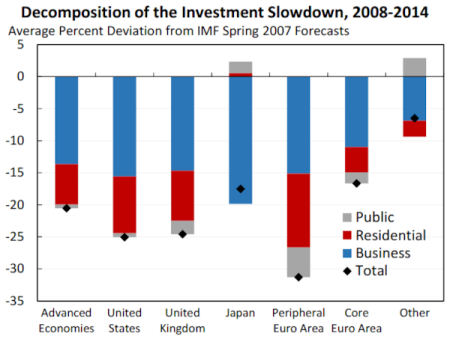 investment-slowdown