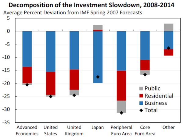 investment-slowdown