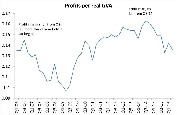 profit-margins
