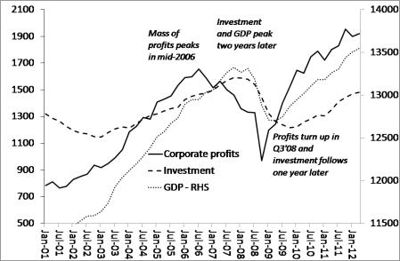profits-lead-investment