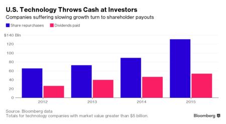 shareholder-payouts