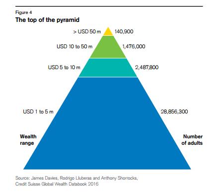 top-1-income