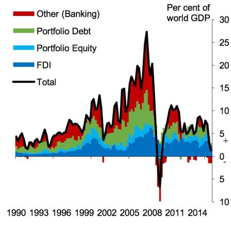 Flujos Globales de capitales