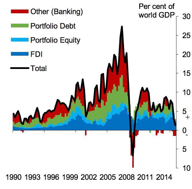 global-capital-flows