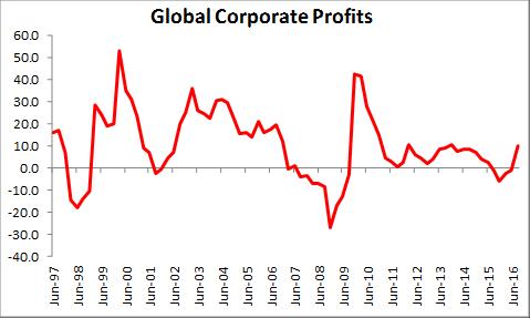 global-corporate-profits
