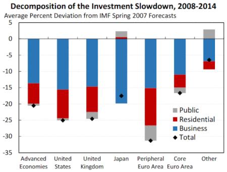 Desaceleración de la Inversión