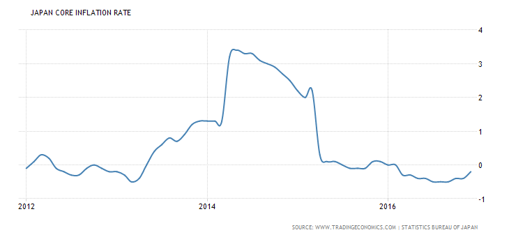 japan-core-inflation