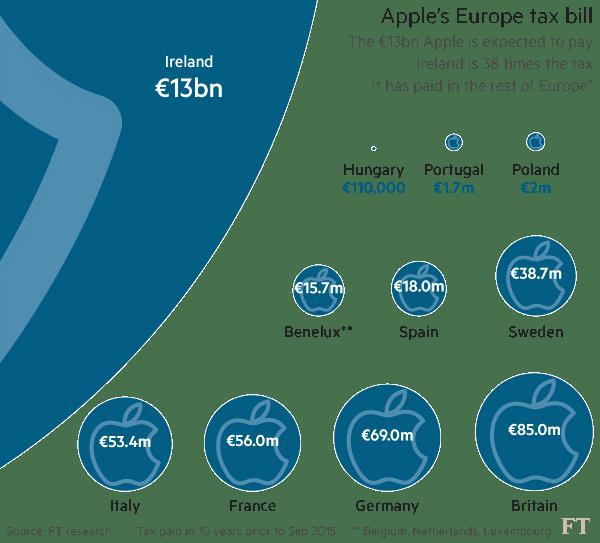 apple-tax-bill