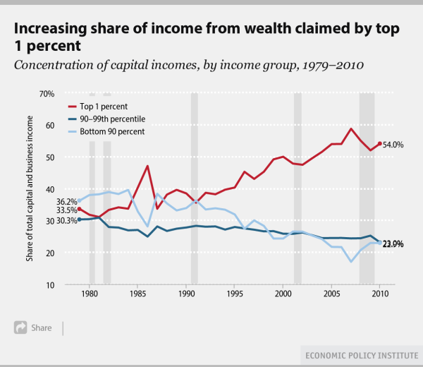concentration-of-wealth