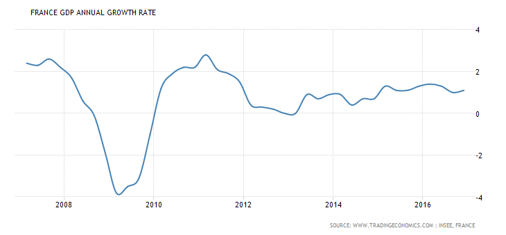 french-gdp