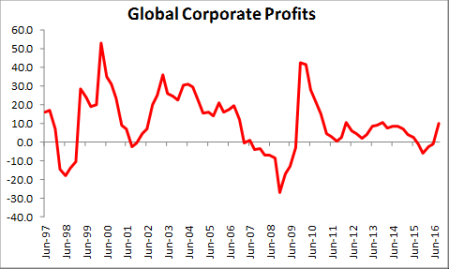 global-corporate-profits