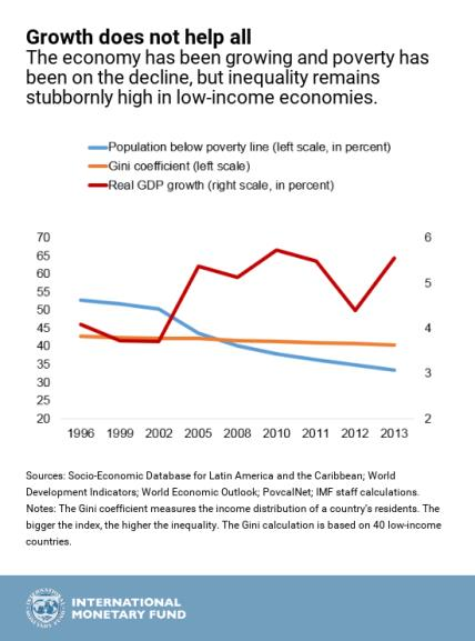 growth-and-poverty