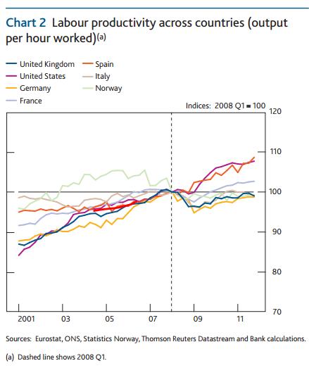 labour-productivity