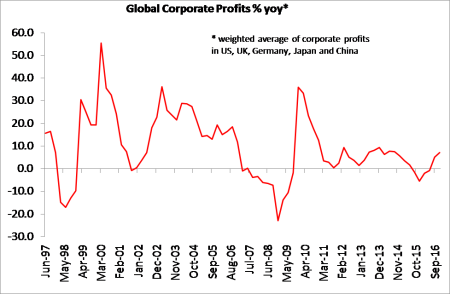 global-profits-updated
