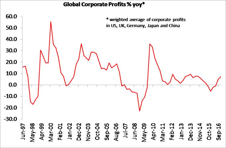 global-profits-updated