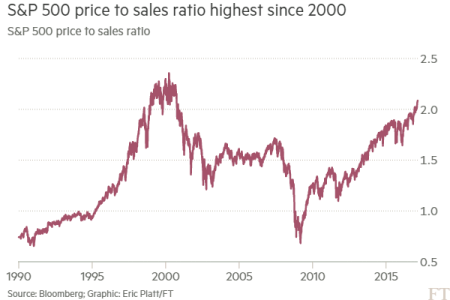 sp-500-to-sales