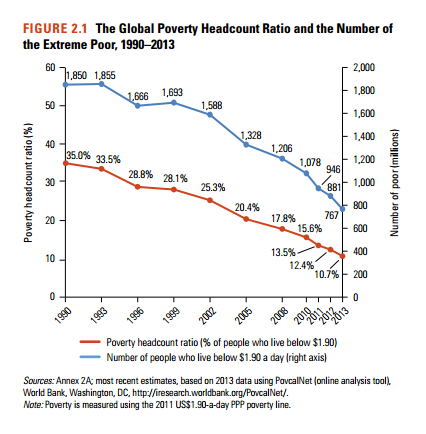 Bill Gates and 4bn in poverty | Michael Roberts Blog