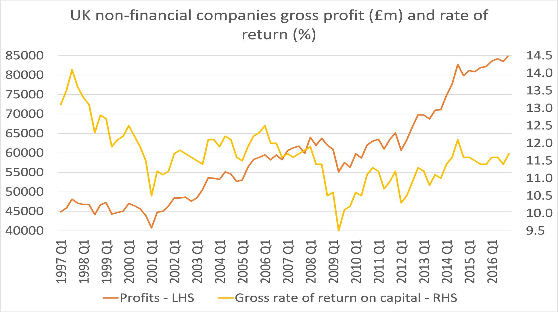 Profitability of the Capital