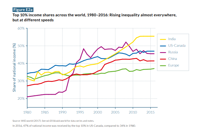 https://thenextrecession.files.wordpress.com/2018/05/inequality-a.png?w=678