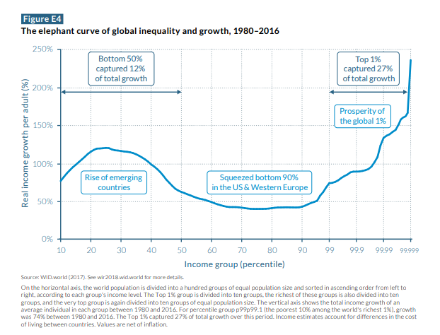 https://thenextrecession.files.wordpress.com/2018/05/inequality-b.png?w=678
