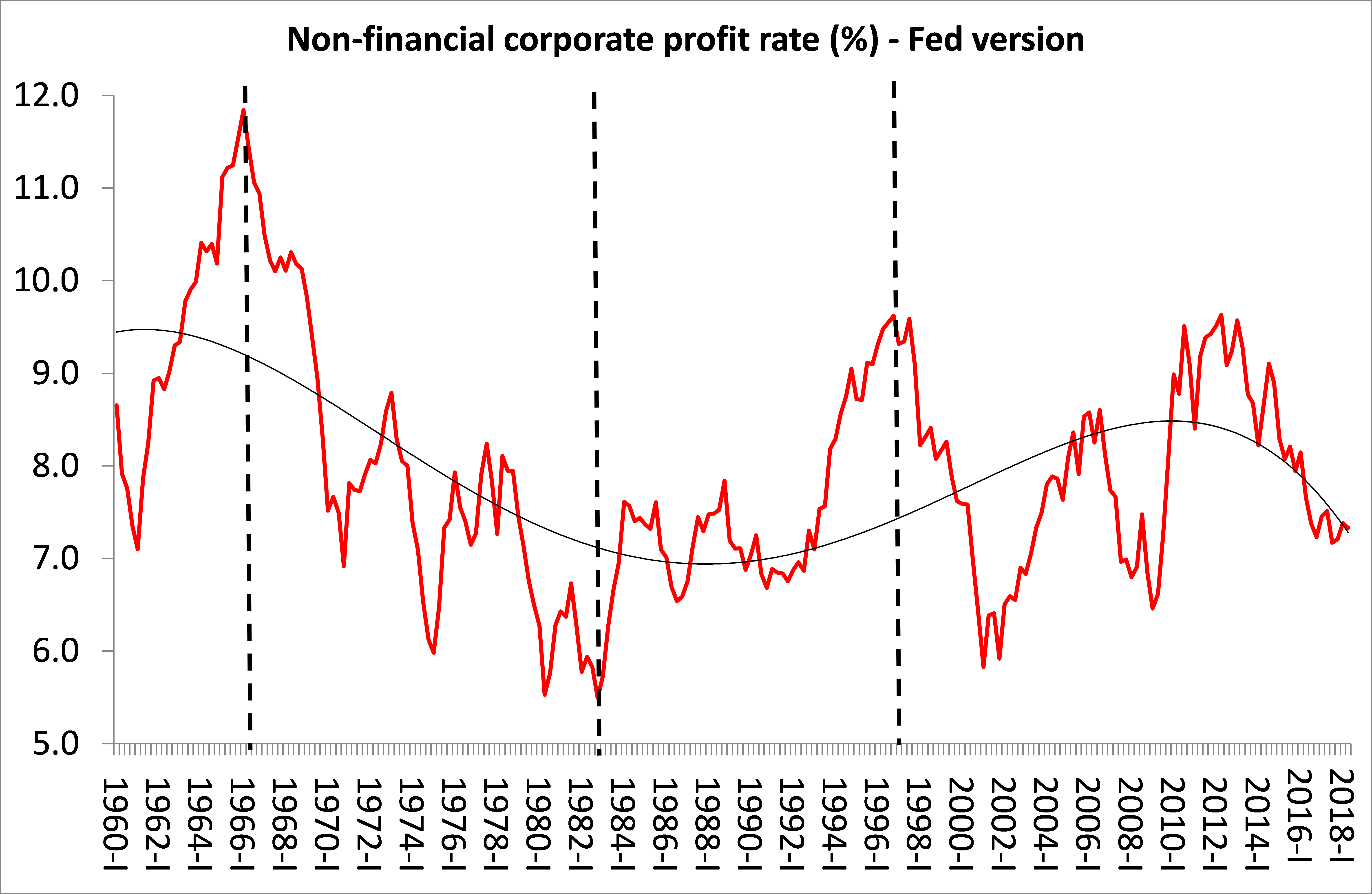 The Net Operating Surplus Over Net Financialets Is The Measure I Used For The Rate Of Profit Here