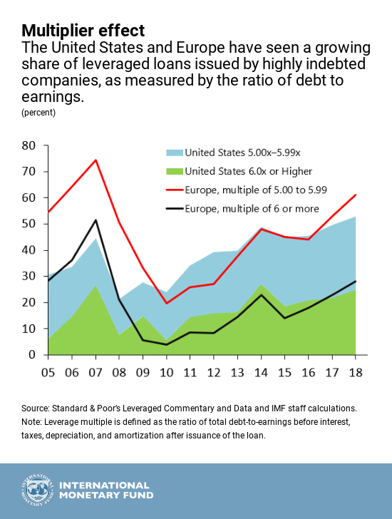 Corporate debt – the IMF gets worried   Michael Roberts Blog