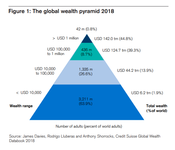 The top 1% own 48% of all global personal wealth; 10% own 85%