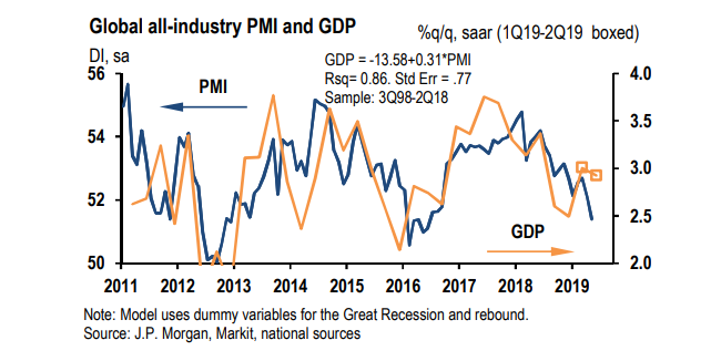 b46be079bd4e JP Morgan find that global manufacturing is suffering most – being nearly  at 50 in the PMI (anything below 50 means contraction).